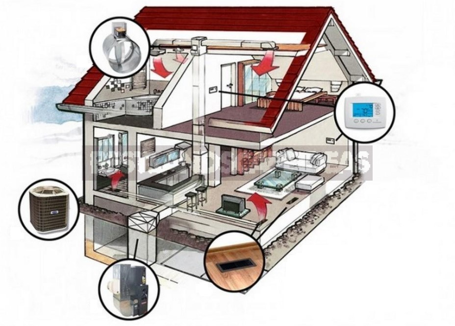 Self-Installation Of The Air Heating System