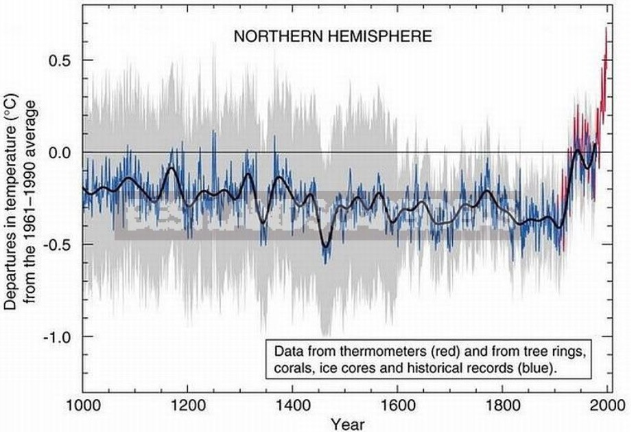 Global Climate Change: What Awaits Us And Who Is To Blame For This (Part 2)